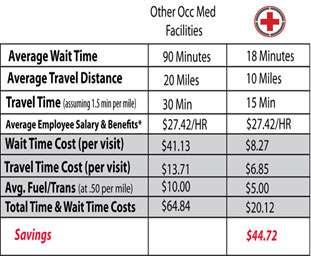 save time and money urgent care